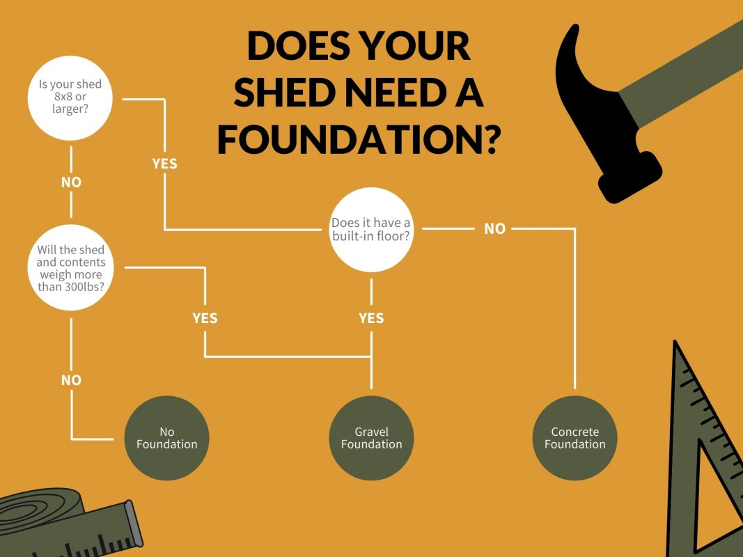 """Do you need a foundation for a shed"" decision-making cart"