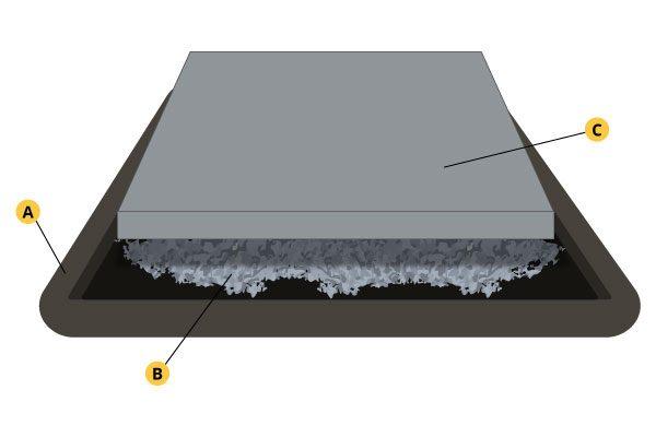 Floating Concrete Foundation For Sheds and Garages