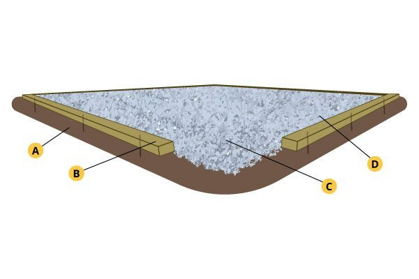 Gravel base for shed pad
