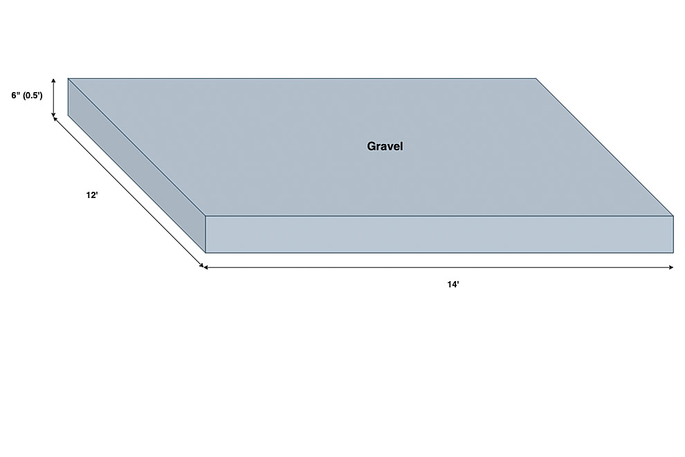 Diagram of how much gravel is needed for a shed foundation